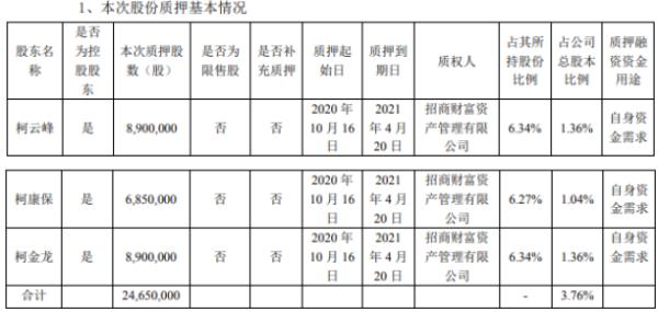 大参林3名控股股东合计质押2465万股 用于自身资金需求