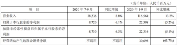 平安银行2020年前三季度净利223.98亿 同比下滑5.2%