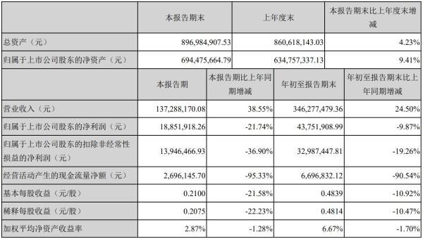 光库科技2020年前三季度营业总收入3.46亿,同比增长24.5%