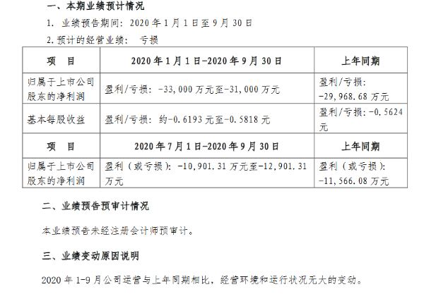 惠天热电2020年前三季度亏损超过3亿元 三季度亏损超1亿元