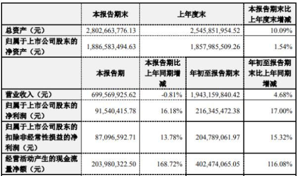 永新股份2020年前三季度净利2.16亿增长17% 信用减值损失下降