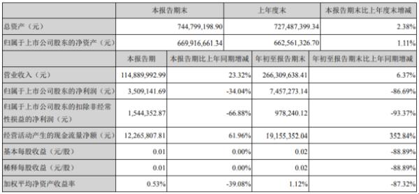 宝鼎科技2020年前三季度净利745.73万下滑86.69% 投资收益大幅减少
