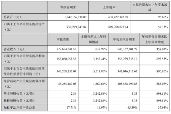 明德生物2020年前三季度净利3.56亿增长695.53% 化学发光产品销售增长