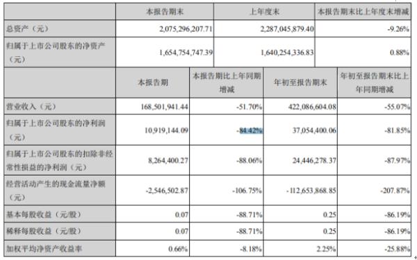 豪尔赛2020年前三季度净利3705.44万下滑81.85% 研发费用同比增长