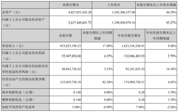 中京电子2020年前三季度净利1.11亿增长2.79% 其他收益同比增长