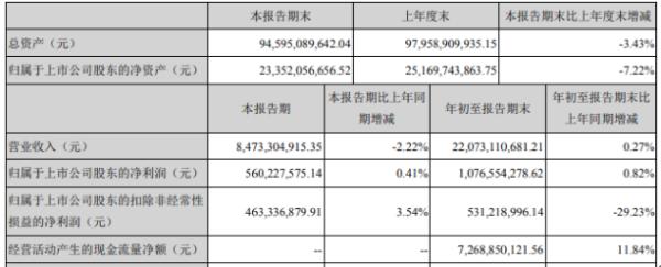 晨鸣纸业2020年前三季度净利10.77亿增长0.82% 收到武汉晨鸣搬迁补偿尾款