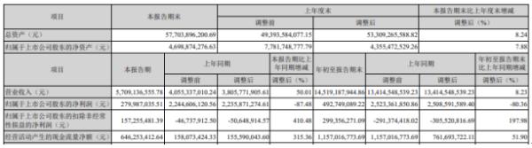 神火股份2020年前三季度净利4.93亿下滑80.36% 研发费用增长