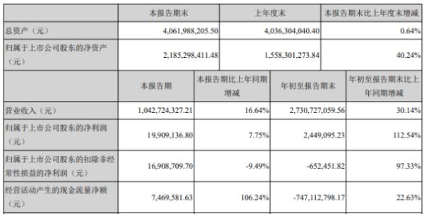 南天信息2020年前三季度净利244.91万增长112.54% 各项费用减少