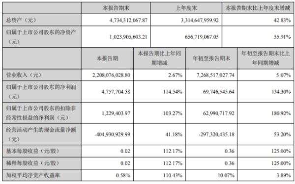 天禾股份2020年前三季度净利6974.65万增长134.3% 销售规模扩大