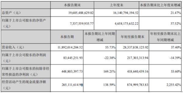 恒邦股份2020年前三季度净利2.17亿 同比下滑14.39%