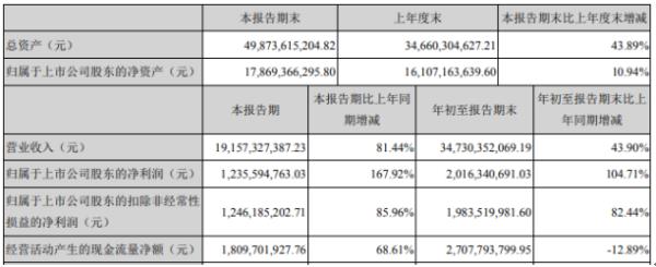 歌尔股份2020年前三季度净利20.16亿增长104.71% 投资收益增加