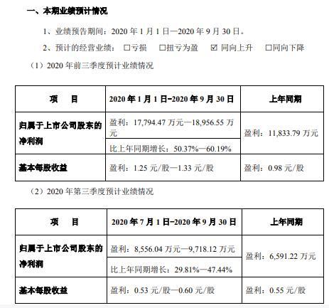 京北方2020年前三季度净利1.78亿至1.9亿 在手订单逐渐增多