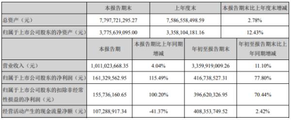 利尔化学2020年前三季度净利4.17亿增长77.8% 投资收益增长