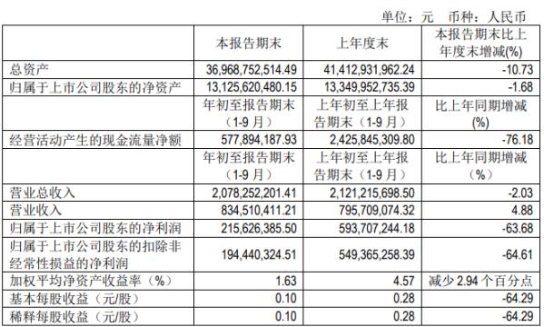 哈投股份前三季度净利2.16亿下滑63.68% 营业成本同比增长