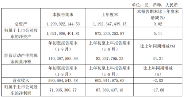 倍加洁前三季度净利7193.54万下滑17.68% 研发费用同比增长