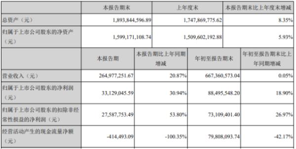 裕兴股份2020年前三季度净利8849.55万增长18.9% 聚酯薄膜产品产销量增加