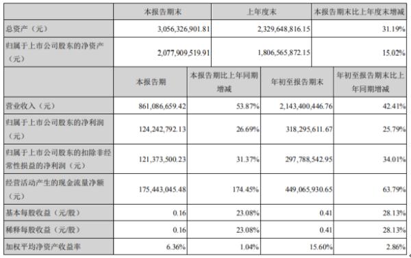 良信电器2020年前三季度净利3.18亿增长25.79% 公司业务快速增长