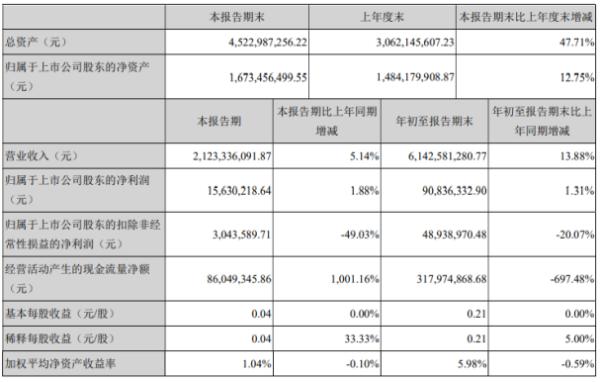 华统股份2020年前三季度净利9083.63万增长1.31% 其他收益同比增长
