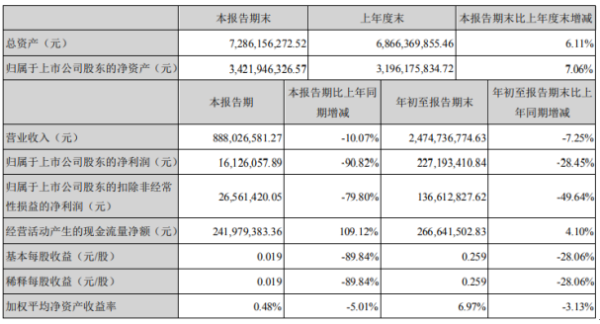 永太科技2020年前三季度净利2.27亿下滑28.45% 受疫情影响停工停产