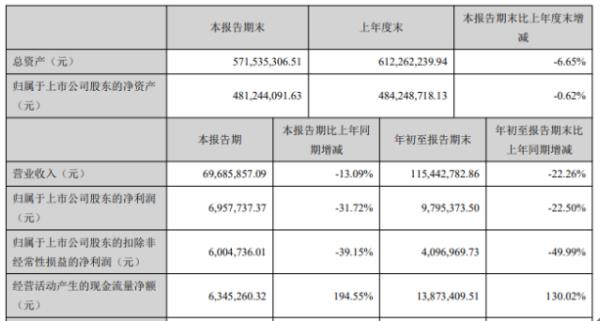 三晖电气2020年前三季度净利979.54万下滑22.5% 受疫情影响营收下降