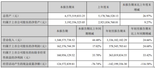 蒙娜丽莎2020年前三季度净利3.79亿增长24.68% 财务费用下滑