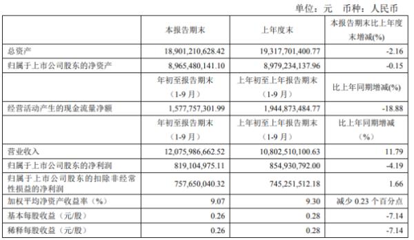 梅花生物前三季度净利8.19亿下滑4.19% 研发投入增加