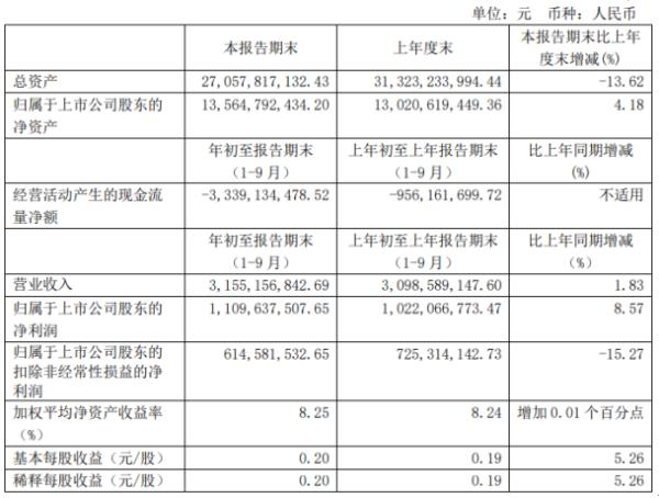 小商品城前三季度净利11.1亿增长8.57% 投资收益同比增长
