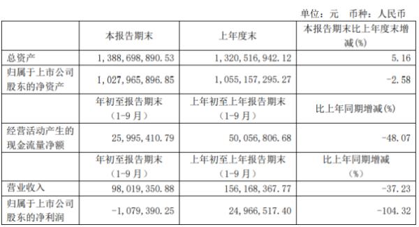 西藏旅游前三季度亏损107.94万由盈转亏 疫情影响营收下滑