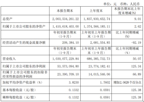 上海凤凰前三季度净利5357.31万增长125.34% 自行车销售收入增加