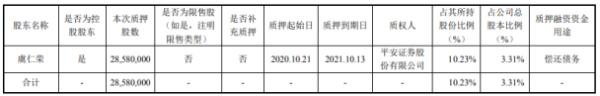韦尔股份控股股东虞仁荣质押2858万股 用于偿还债务