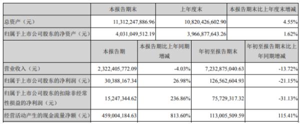 合肥百货2020年前三季度净利1.27亿下滑21.15% 财务费用增长