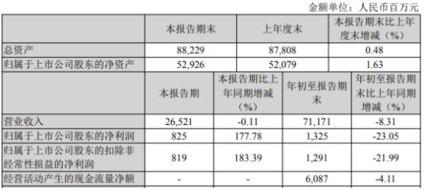 鞍钢股份2020年前三季度净利13.25亿 同比下滑23.05%