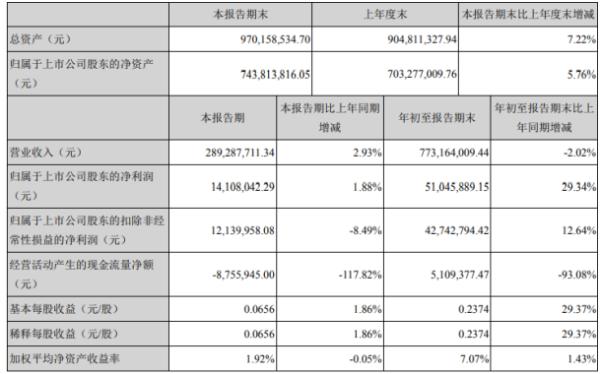 安纳达2020年前三季度净利5104.59万增长29.34% 毛利率有所上升