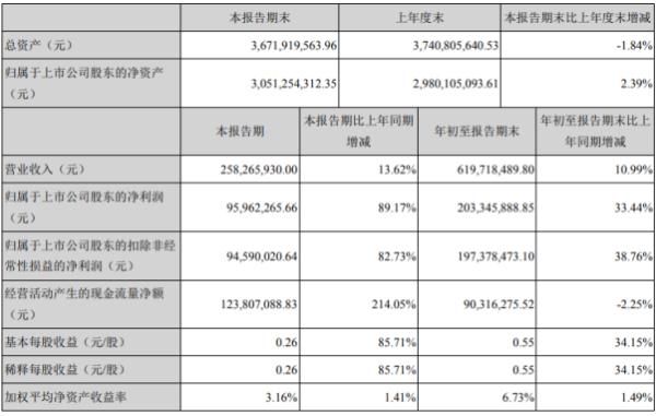 理工环科2020年前三季度净利2.03亿增长33.44% 软件产品收入占比提升