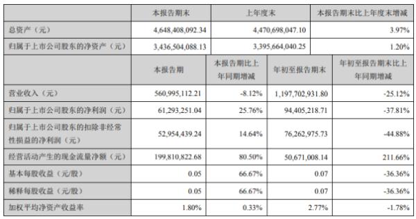 珠江钢琴2020年前三季度净利9440.52万下滑37.81% 产品订单及交付均延迟