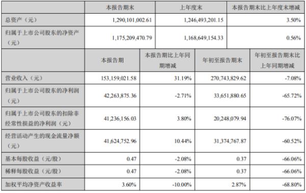 透景生命2020年前三季度净利3365.19万下滑65.72% 营业外支出同比增长
