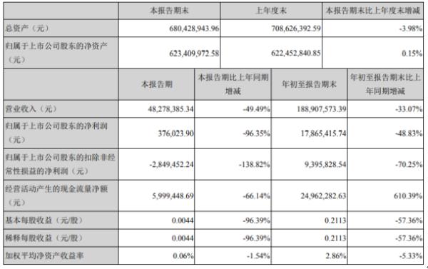 因赛集团2020年前三季度净利1786.54万下滑48.83% 资产减值损失同比增长