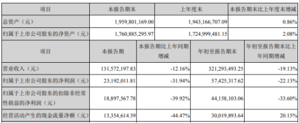宏达高科2020年前三季度净利5742.53万下滑22.13% 资产减值损失增长