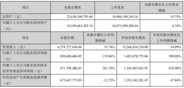 大北农2020年前三季度净利14.83亿增长390.88% 投资收益增长