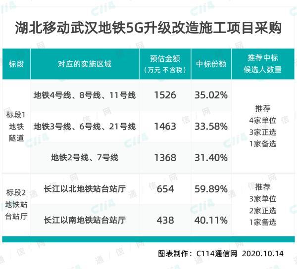湖北移动武汉地铁5G升级改造,中铁斩获大份额