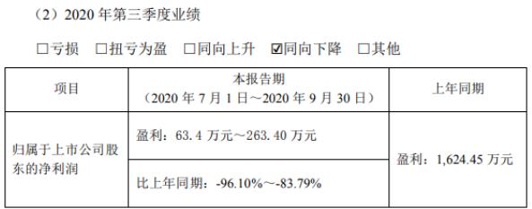 钧达股份2020年前三季度净利400万-600万 订单逐步恢复