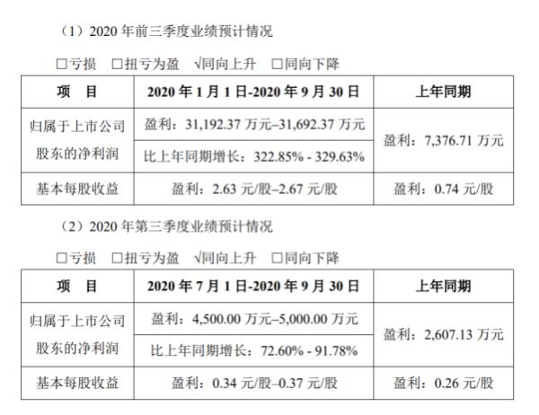 华盛昌2020年前三季度净利3.12亿至3.17亿 防疫产品需求短期内迅速增长