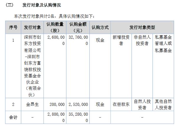 则成电子定增募资3528万元:发行280万股 于10月19日公开转让