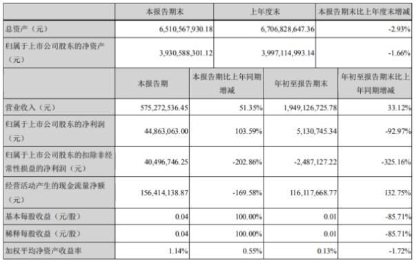 金固股份2020年前三季度净利513.07万下滑92.97% 营业成本同比增长