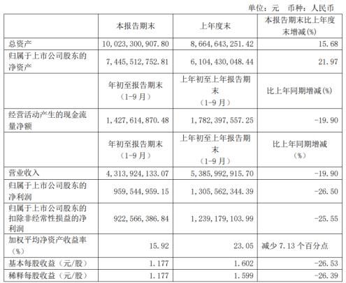 济川药业前三季度净利9.6亿减少26.5% 理财产品投资收益及政府补助减少