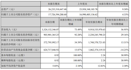 威孚高科前三季度净利22.3亿增长29.16% 后处理板块销售增加