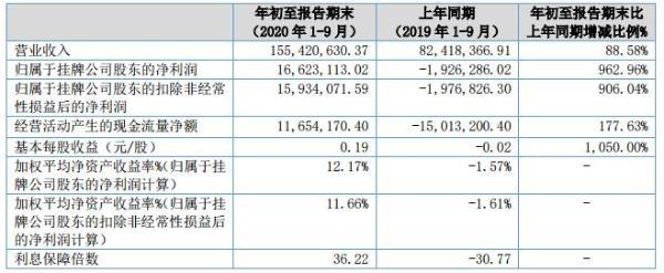 亚奥科技2020年前三季度营收1.55亿元同比增长89% 订单增加