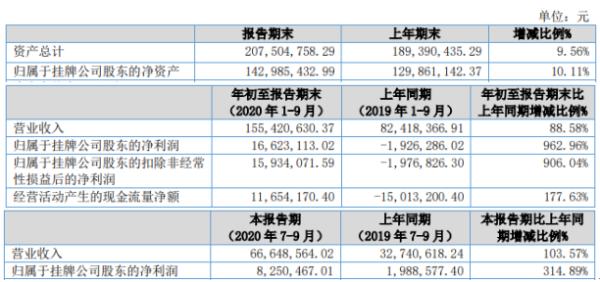 亚奥科技2020年前三季度净利1662.31万扭亏为盈 公司订单增加