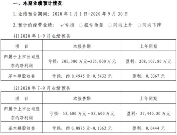 渤海租赁2020年前三季度亏损30.5亿–33.5亿 全球航空需求大幅降低