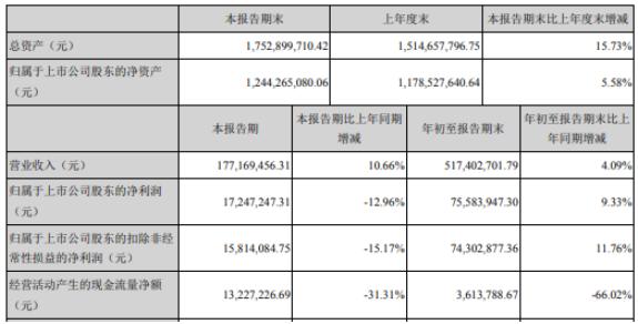 富邦股份2020年前三季度净利7558.39万 同比增长9.33%